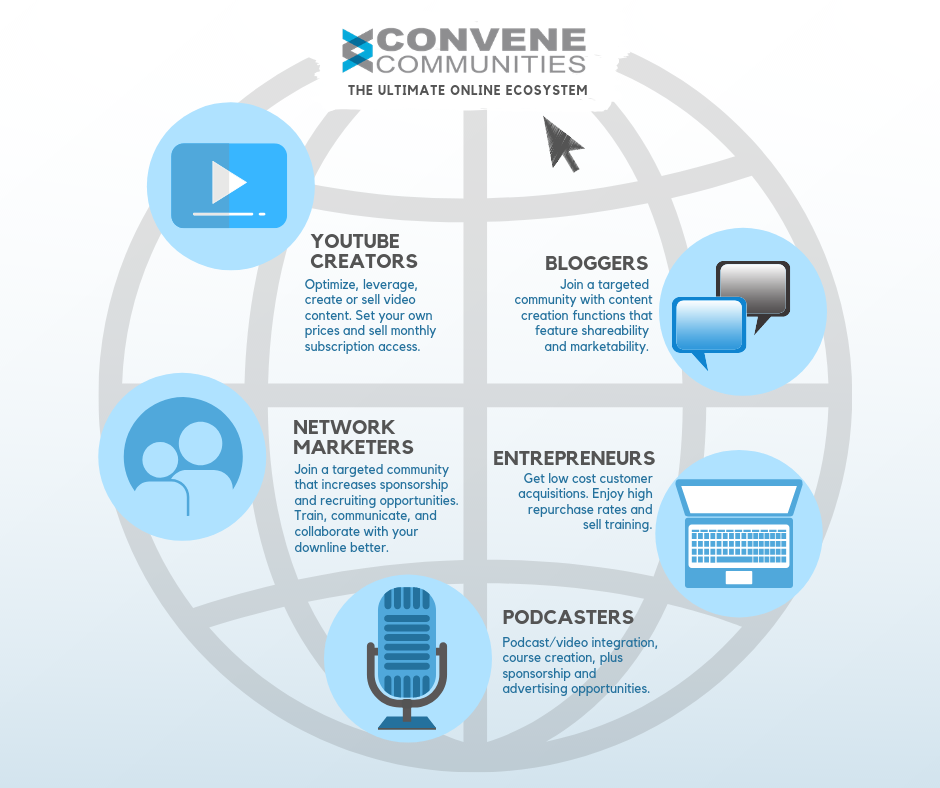 Convene Communities Online Ecosystem for sharing stories and information